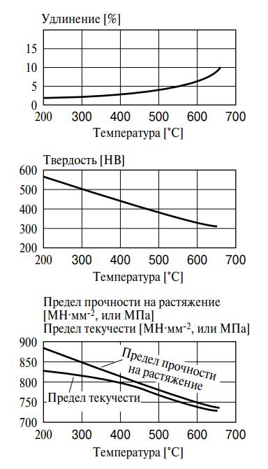 Влияние эффекта закалки с последующим отпуском на свойства стали