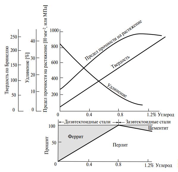 Влияние содержания углерода на свойства углеродистых сталей