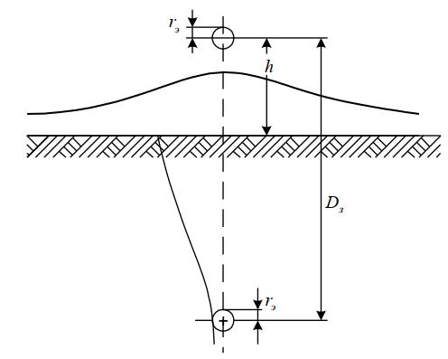 Однородная линия«провод – земля