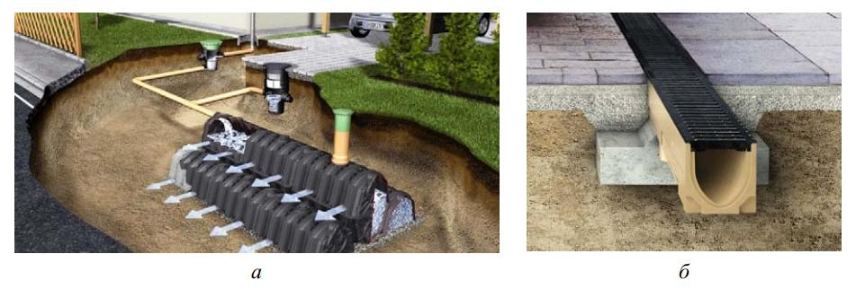 Дренажные системы по отношению к поверхности земли
