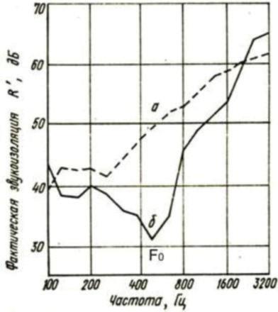 график шума