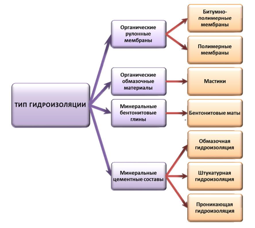 Классификация гидроизоляционных материалов