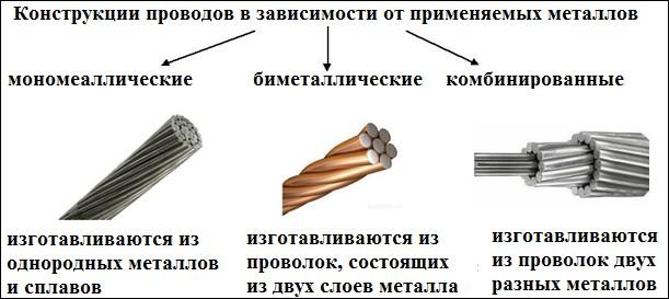 Конструкции неизолированных проводов для ВЛ