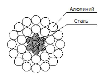 Поперечное сечение сталеалюминиевого провода
