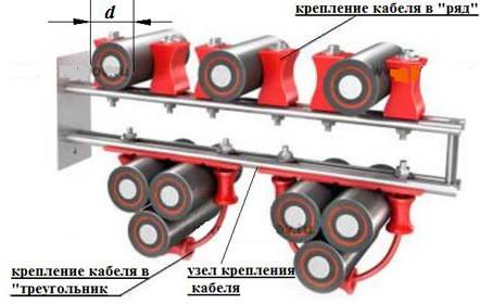 Прокладка кабелей с изоляцией из сшитого полиэтилена