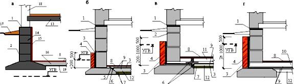 Схема устройства горизонтальной гидроизоляции подвального помещения