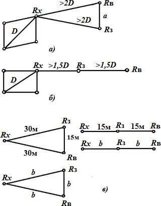 Схемы расположения электродов при измерении
