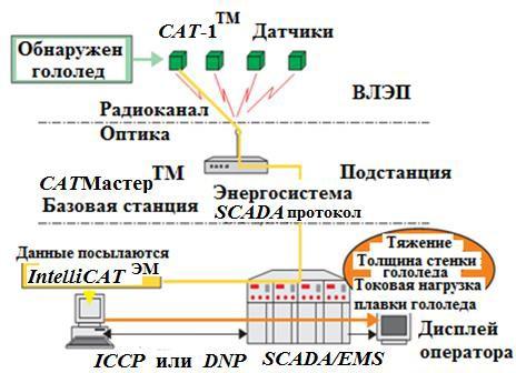 система мониторинга CAT-1 для обнаружения гололеда на проводах