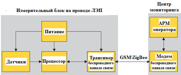 Система мониторинга пропускной способности проводов ЛЭП