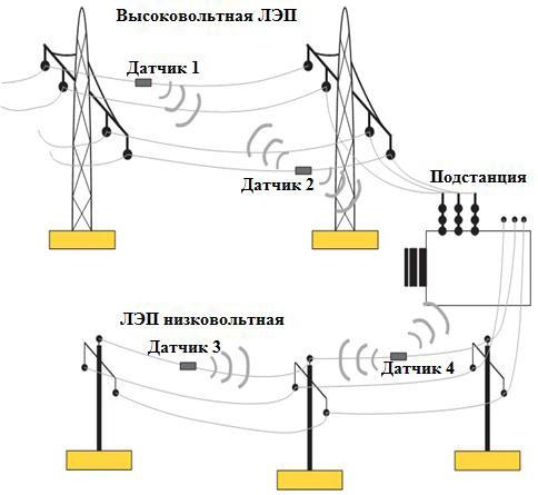 Структура измерительного блока и центра мониторинга