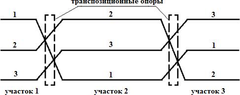 транспозиция участков воздушной линии электропередачи