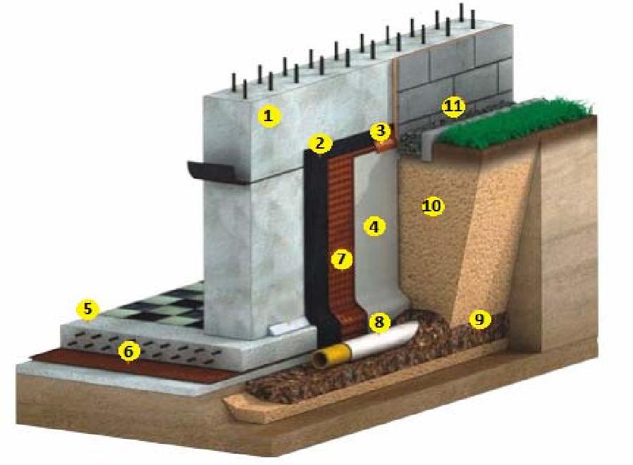 Устройство полимербитумной рулонной гидроизоляции совместно с дренажной системой