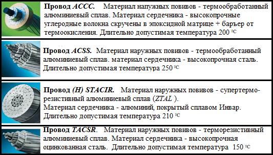 Высокотемпературные провода воздушных линий