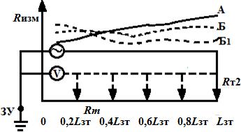 Зависимость сопротивления ЗУ от расстояния потенциального электрода до заземляющего устройства