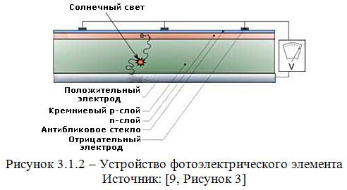 фотоэлектрические элементы
