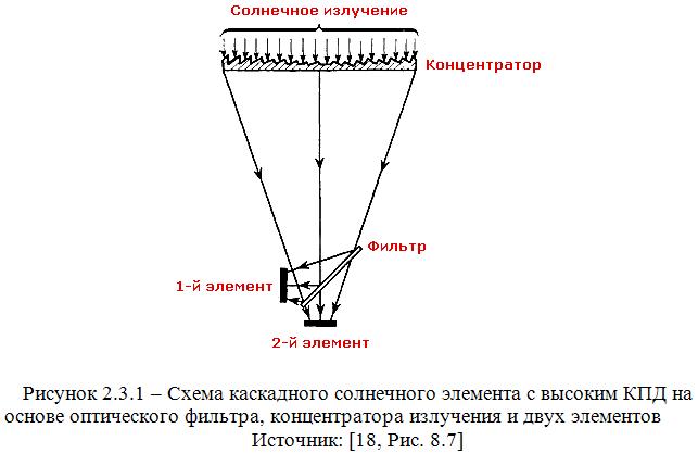 Схема каскадного солнечного элемента