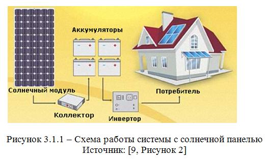 Схема работы системы с солнечной панелью