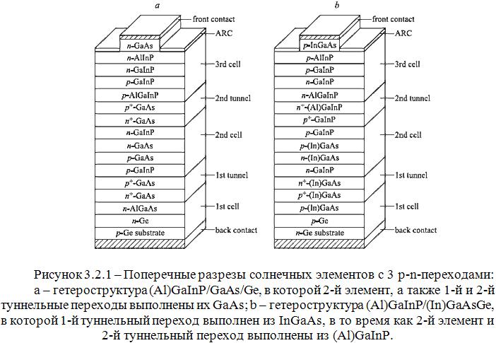 Структура фотоэлементов