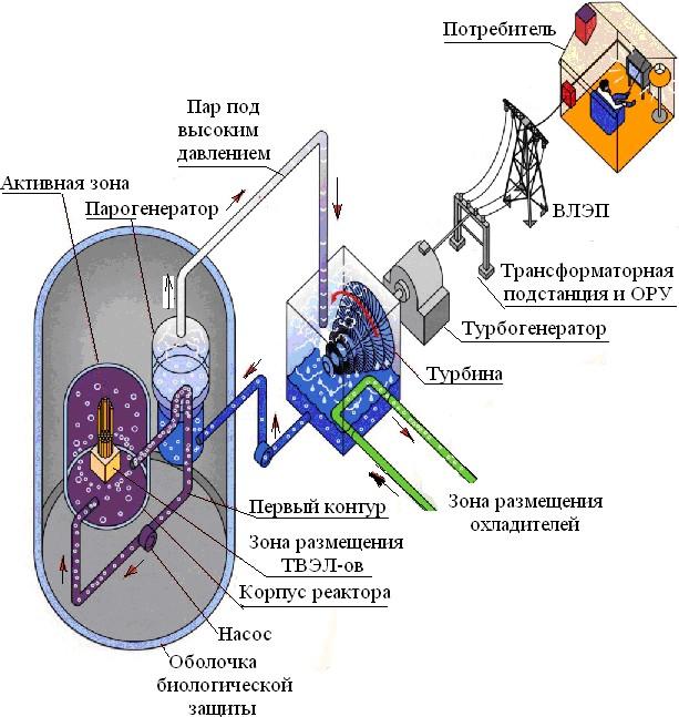 АЭС с одноконтурным реактором РБМК-1000