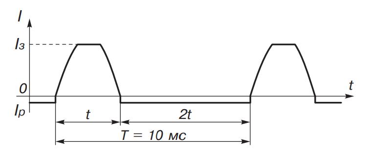Диаграмма зарядного асимметричного тока