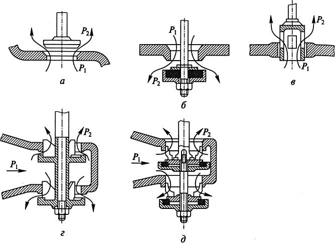 Дроссельные устройства регуляторов давления газа