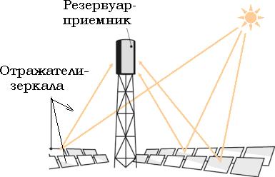 Электростанция башенного типа