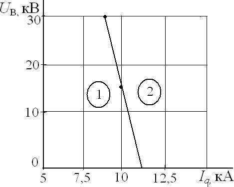 График уменьшения отключающей способности вакуумной дугогасительной камеры