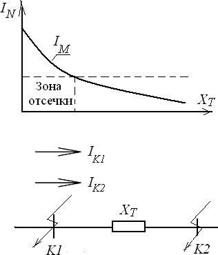 характеристика и принцип действия токовой отсечки трансформатора