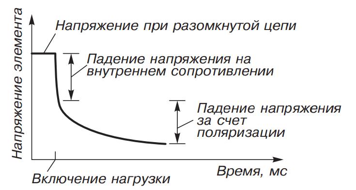 Изменение напряжения элемента аккамулятора при изменении внутреннего сопротивления
