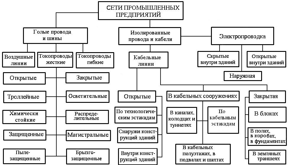 Классификация электрических сетей по конструктивным признакам