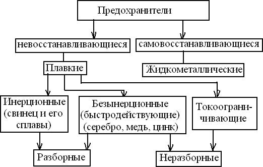 Классификация предохранителей