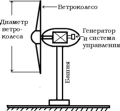 Конструкции ветроагрегатов -горизонтально-осевая