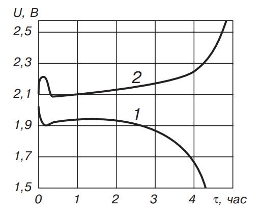 Кривые разряда и заряда свинцового аккумулятора