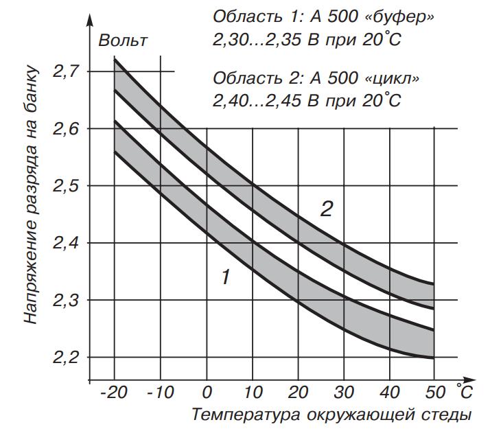 Напряжение заряда аккумуляторов «dryfit» А500 для различных режимов