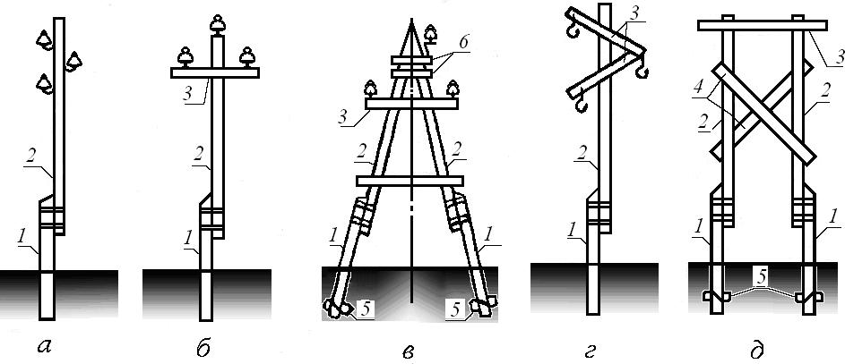 основные виды деревянных опор