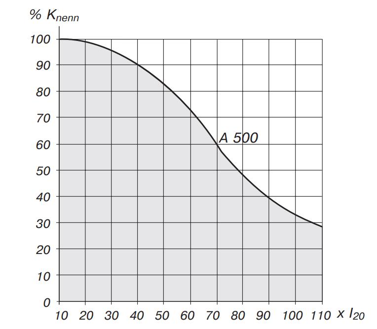 Остаточная емкость аккумулятора при учеличении тока разряда