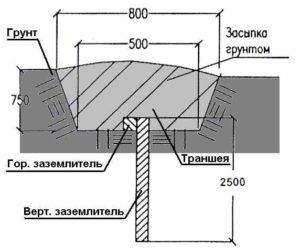 план установки вертикального и горизонтального заземлителей