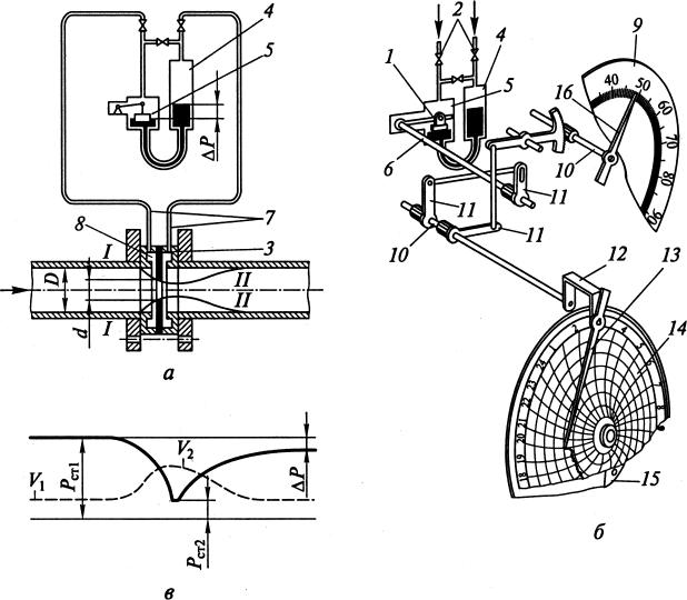 Поплавковый дифференциальный манометр