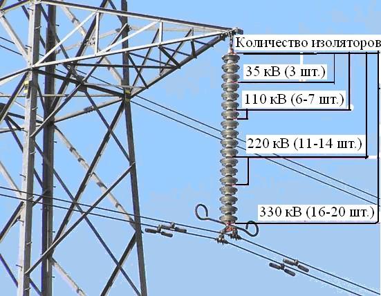 Пример определения напряжения ВЛЭП по числу изоляторов в гирлянде