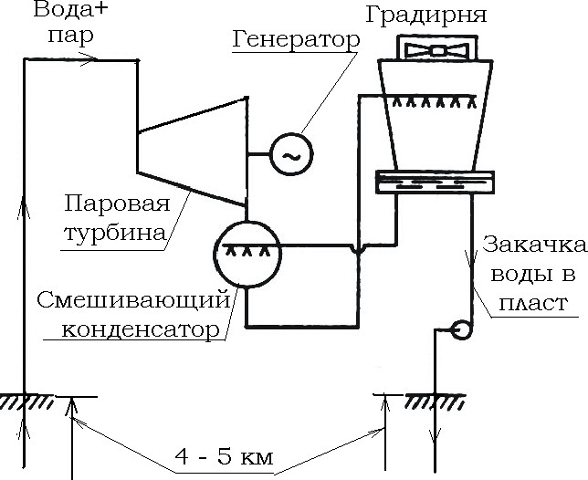 Принципиальная схема работы гео-ТЭС