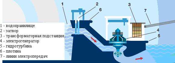 производство электроэнергии на ГЭС