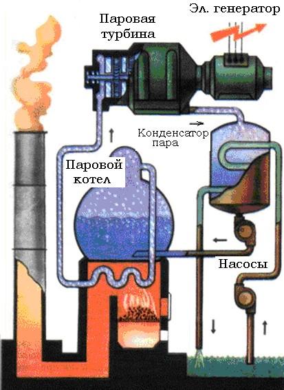 производство электроэнергии на ТЭС