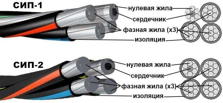 провода для ВЛЭП