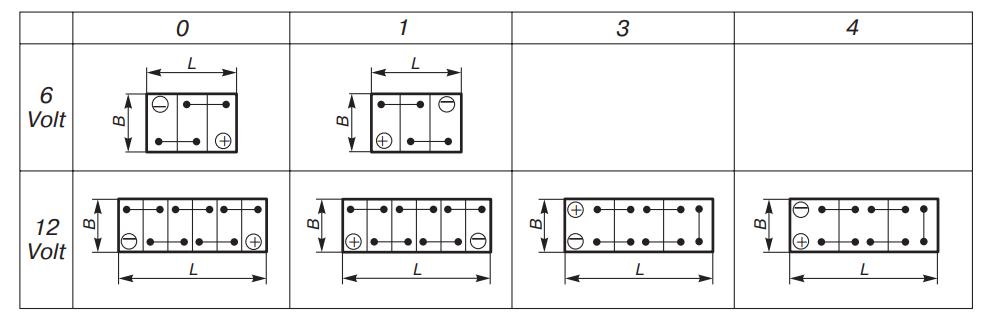 Расположение выводов и перемычек зарубежных аккумуляторов согласно DIN