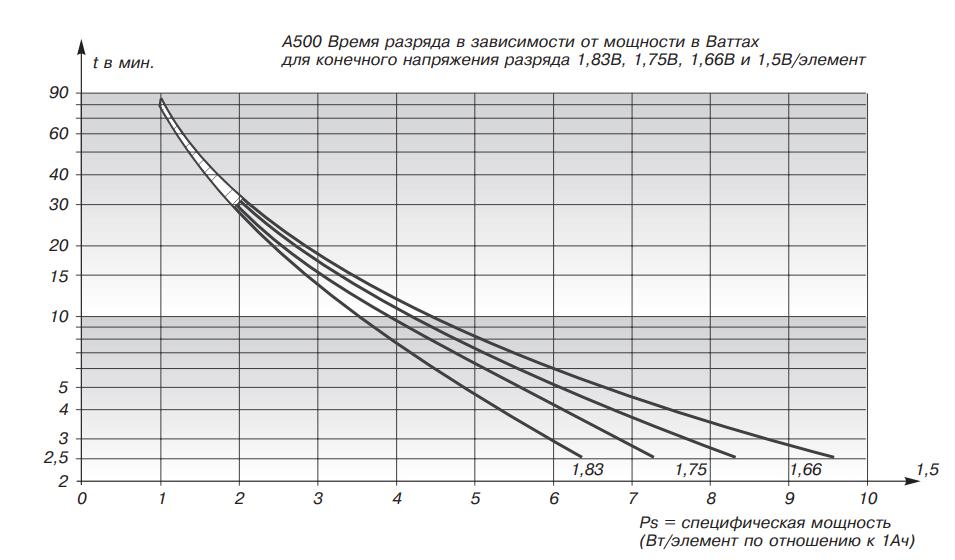 Разряд постоянной мощностью аккумуляторов «dryfit» А500
