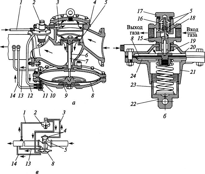 Регулятор РДУК-2
