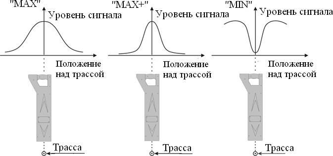 """Режим """"супермаксимум"""" (в центре) объединяет удобство определения трассы по максимальному сигналу (слева) с точностью поиска по минимуму сигнала (справа)"""
