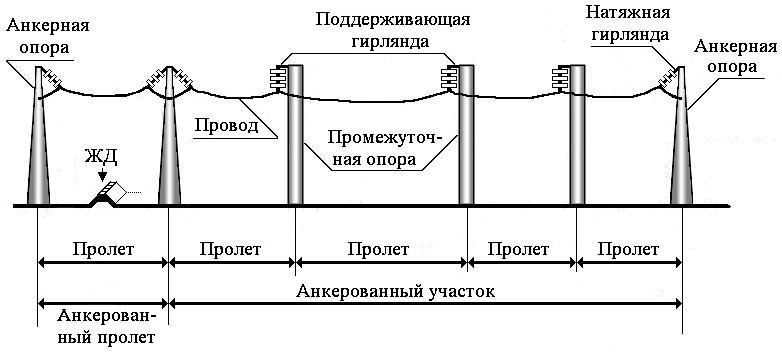 Схема анкерованного участка ВЛЭП