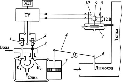 Схема электрогидравлического регулятора разрежения
