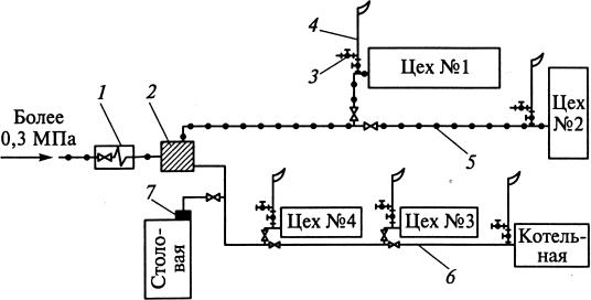 Схема газоснабжения промышленного предприятия
